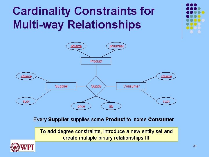 Cardinality Constraints for Multi-way Relationships p. Number p. Name Product s. Name c. Name