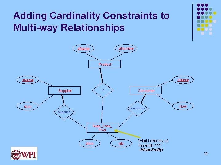 Adding Cardinality Constraints to Multi-way Relationships p. Number p. Name Product c. Name s.