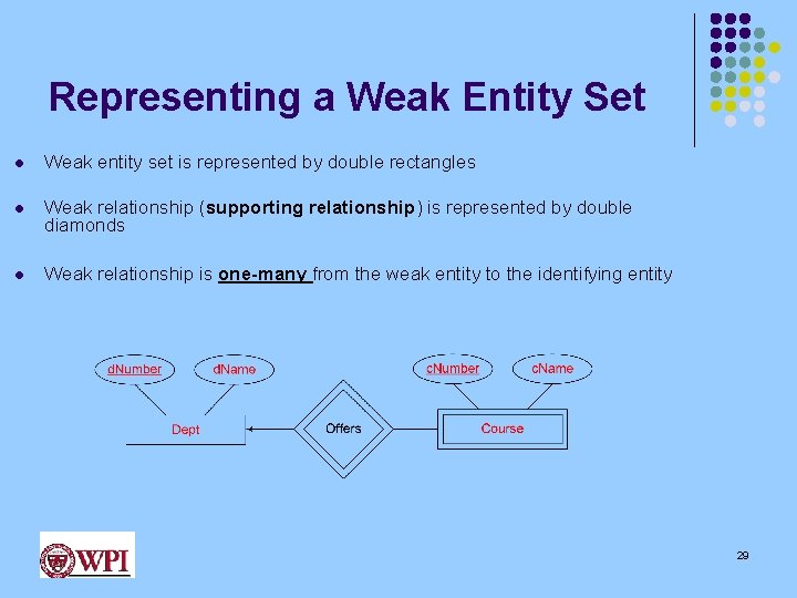 Representing a Weak Entity Set l Weak entity set is represented by double rectangles