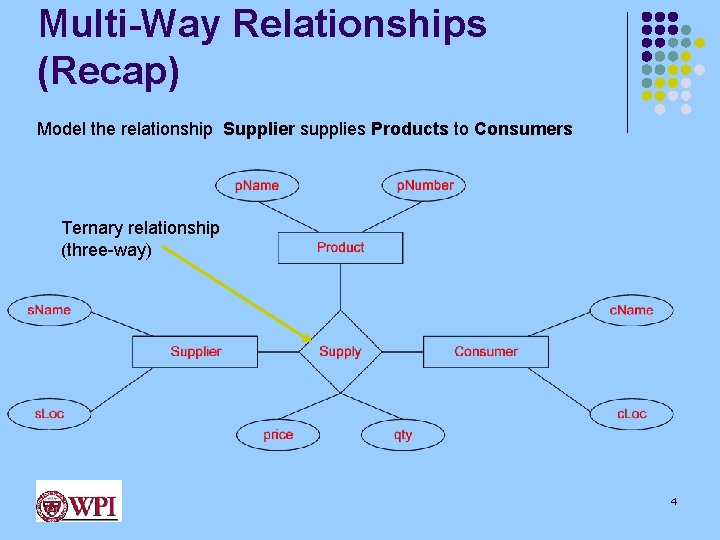Multi-Way Relationships (Recap) Model the relationship Supplier supplies Products to Consumers Ternary relationship (three-way)
