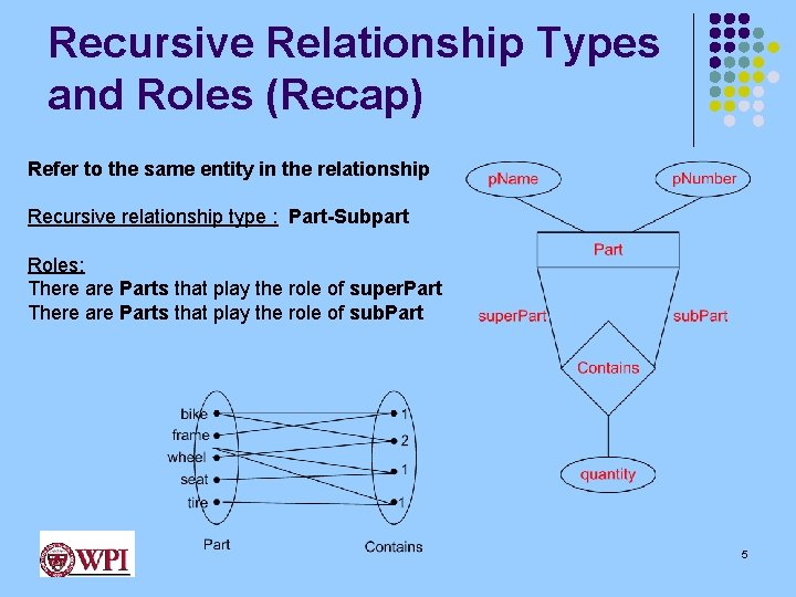 Recursive Relationship Types and Roles (Recap) Refer to the same entity in the relationship