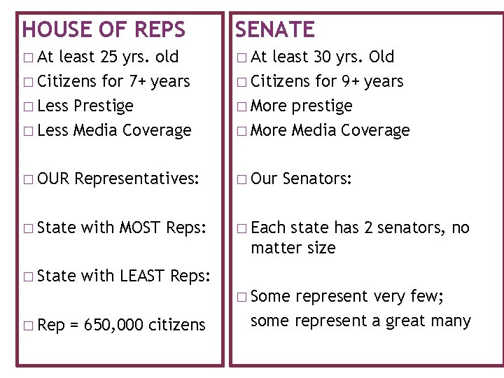 HOUSE OF REPS SENATE � At least 25 yrs. old � Citizens for 7+