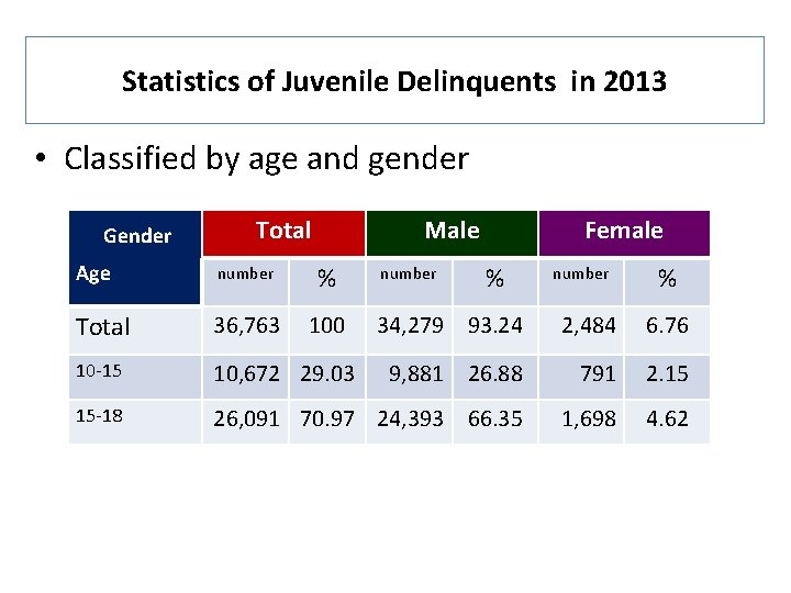 Statistics of Juvenile Delinquents in 2013 • Classified by age and gender Gender Total