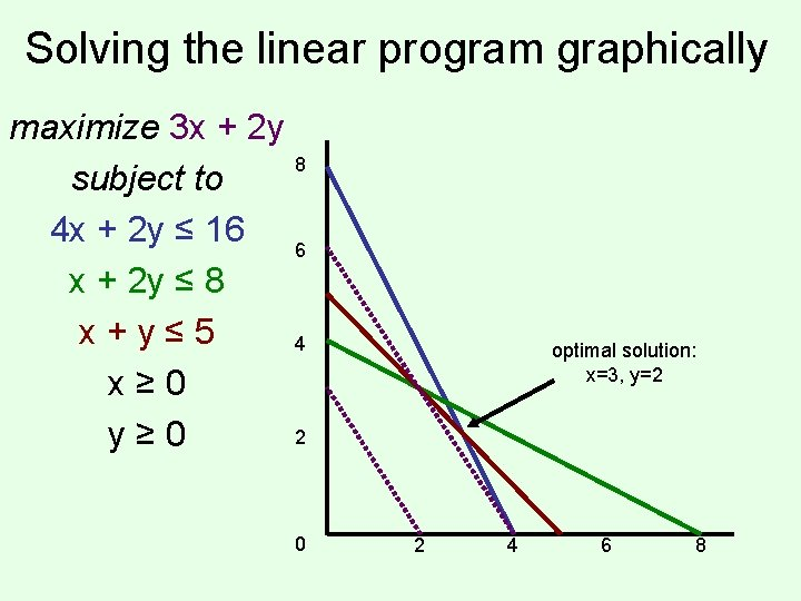 Solving the linear program graphically maximize 3 x + 2 y 8 subject to
