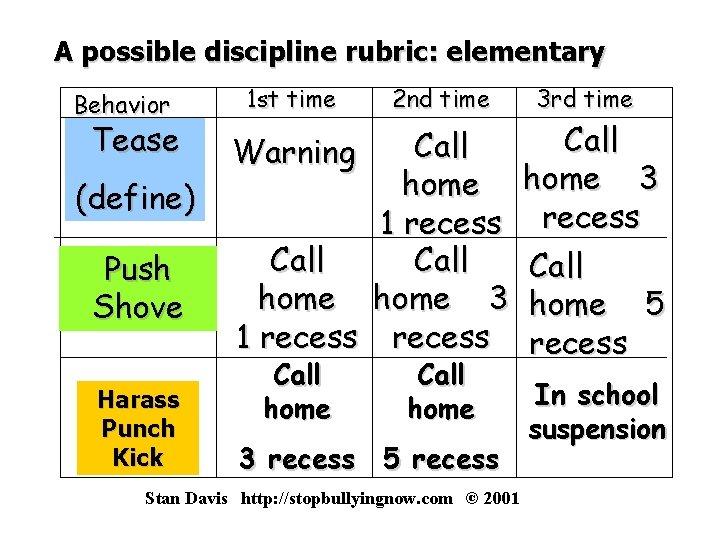 A possible discipline rubric: elementary Behavior Tease (define) Push Shove Harass Punch Kick 1
