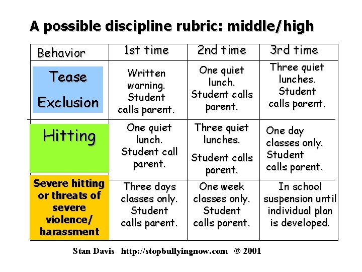 A possible discipline rubric: middle/high Behavior Tease Exclusion Hitting Severe hitting or threats of