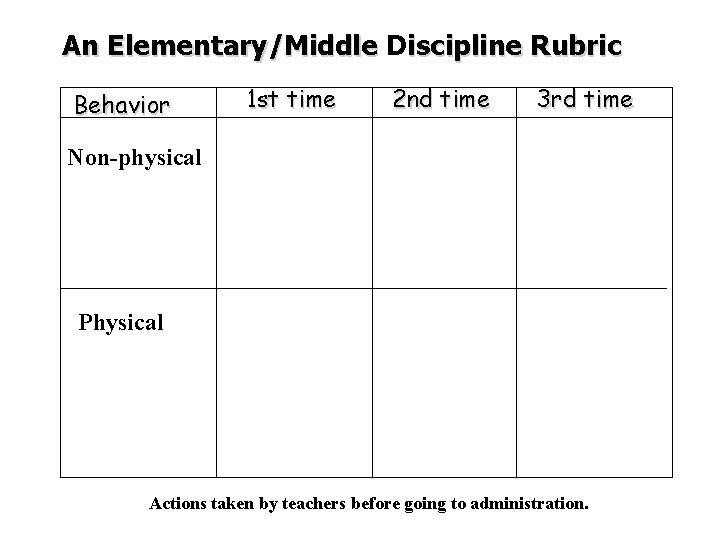 An Elementary/Middle Discipline Rubric Behavior 1 st time 2 nd time 3 rd time