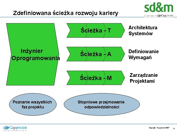Zdefiniowana ścieżka rozwoju kariery Inżynier Oprogramowania Poznanie wszystkich faz projektu CE v 5. 6
