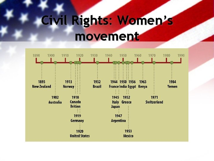 Civil Rights: Women's movement