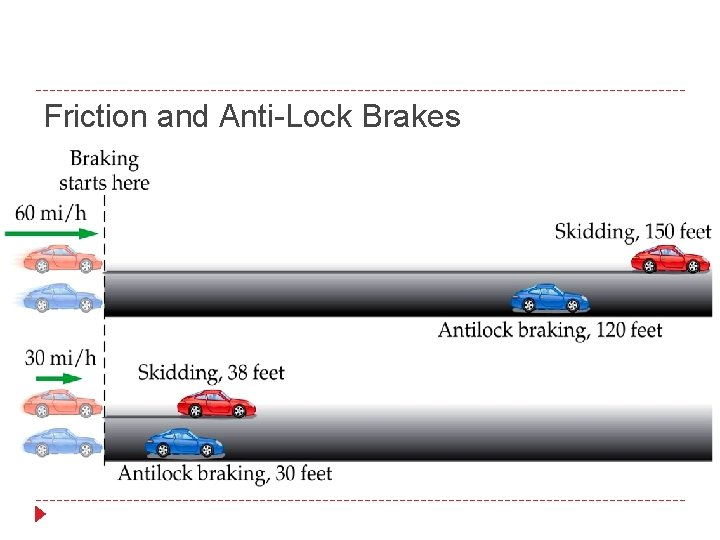 Friction and Anti-Lock Brakes