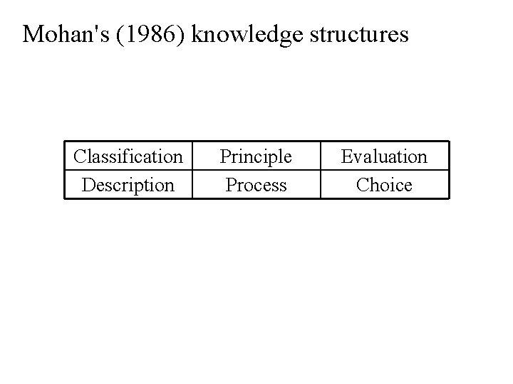 Mohan's (1986) knowledge structures Classification Description Principle Process Evaluation Choice