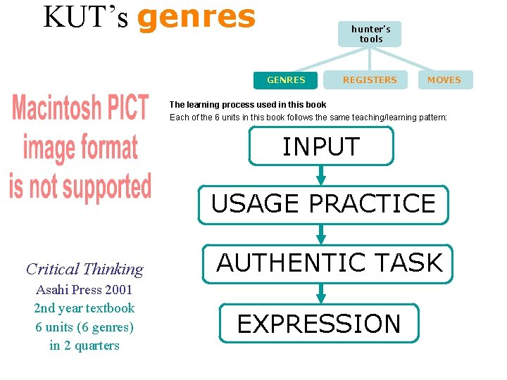 KUT's genres hunter's tools GENRES REGISTERS MOVES The learning process used in this book