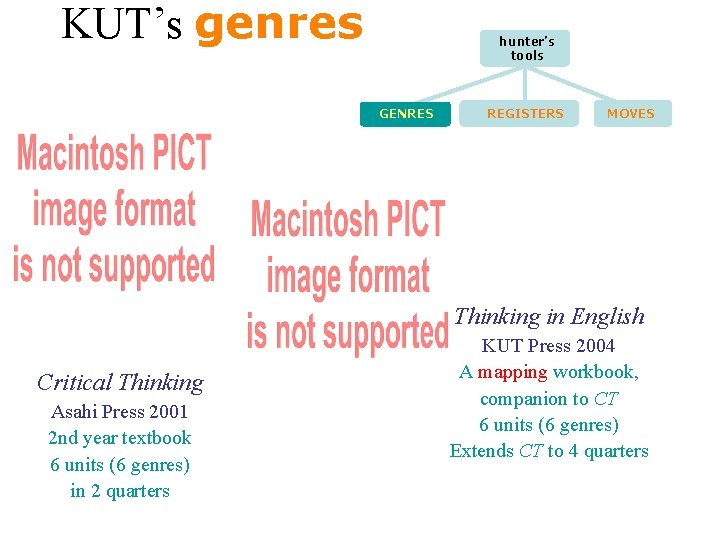KUT's genres hunter's tools GENRES REGISTERS MOVES Thinking in English Critical Thinking Asahi Press