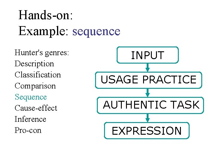 Hands-on: Example: sequence Hunter's genres: Description Classification Comparison Sequence Cause-effect Inference Pro-con INPUT USAGE