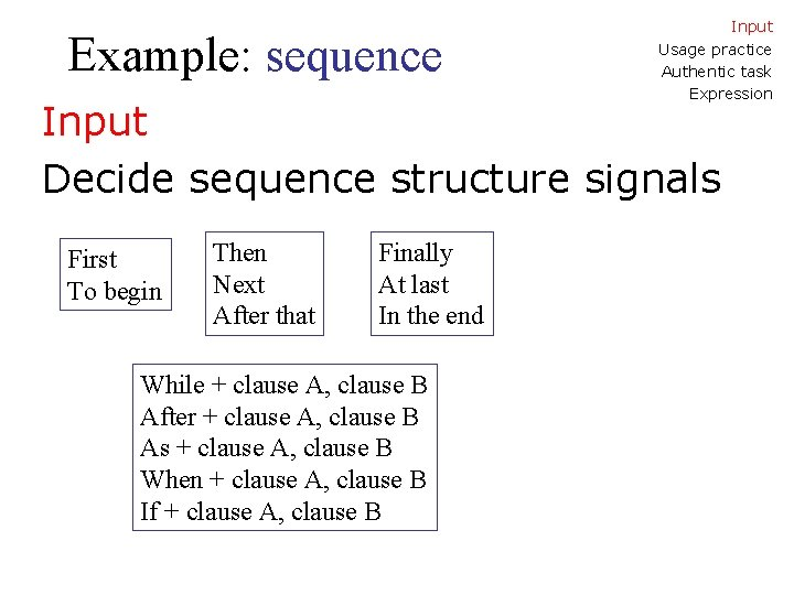 Example: sequence Input Usage practice Authentic task Expression Input Decide sequence structure signals First