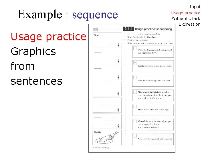Example : sequence Usage practice Graphics from sentences Input Usage practice Authentic task Expression