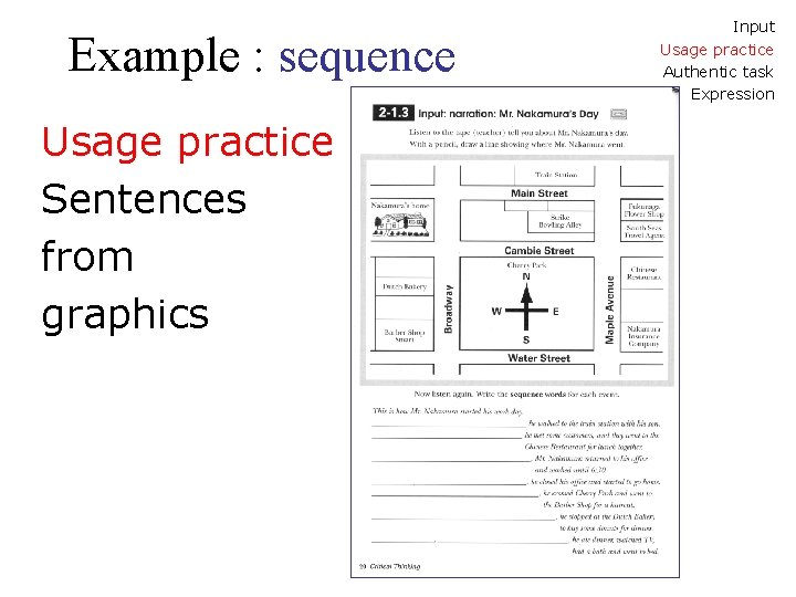 Example : sequence Usage practice Sentences from graphics Input Usage practice Authentic task Expression