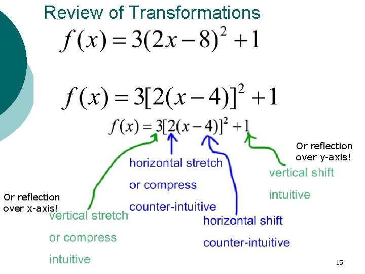 Review of Transformations Or reflection over y-axis! Or reflection over x-axis! 15