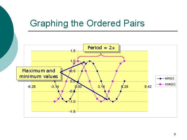 Graphing the Ordered Pairs Period = 2π Maximum and minimum values 9