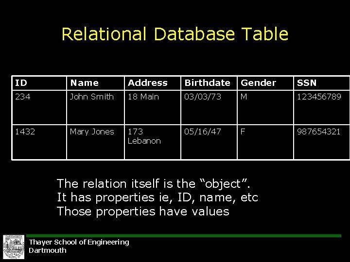 Relational Database Table ID Name Address Birthdate Gender SSN 234 John Smith 18 Main