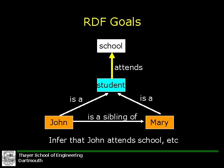 RDF Goals school attends student is a John is a sibling of Mary Infer
