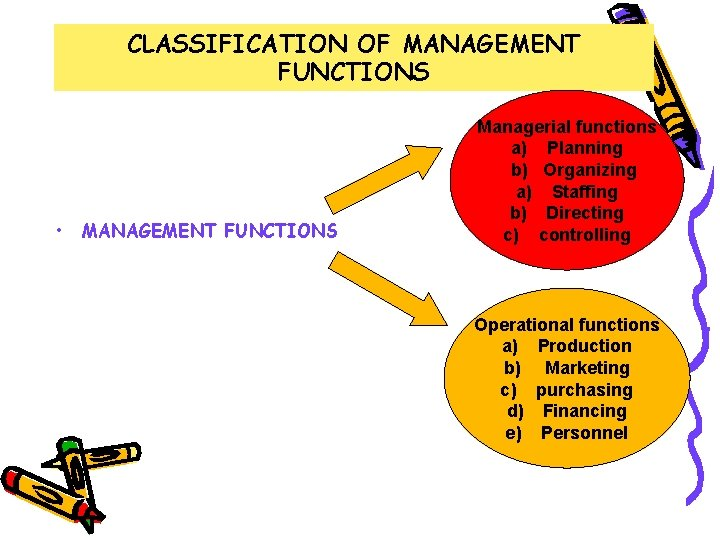 CLASSIFICATION OF MANAGEMENT FUNCTIONS • MANAGEMENT FUNCTIONS Managerial functions a) Planning b) Organizing a)
