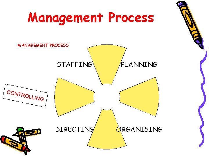 Management Process MANAGEMENT PROCESS CONT STAFFING PLANNING DIRECTING ORGANISING ROLL ING