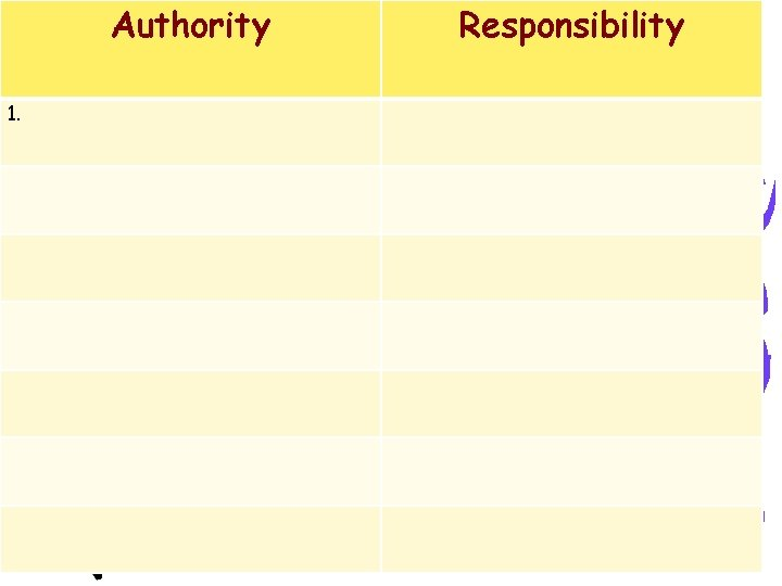 Authority 1. Responsibility