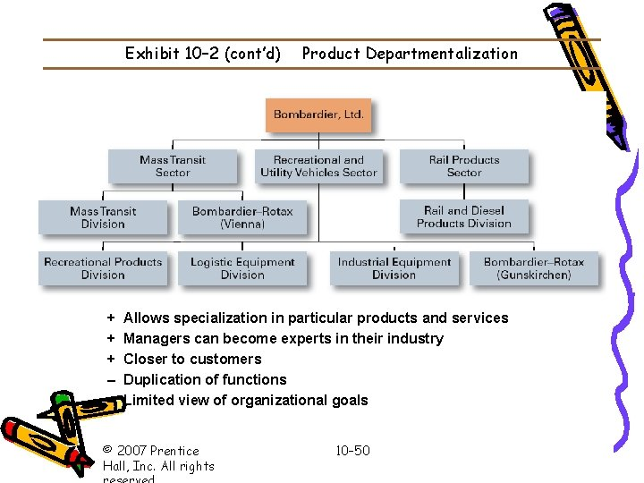 Exhibit 10– 2 (cont'd) + + + – – Product Departmentalization Allows specialization in
