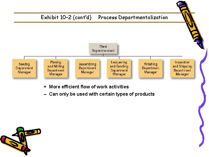 Exhibit 10– 2 (cont'd) Process Departmentalization + More efficient flow of work activities –