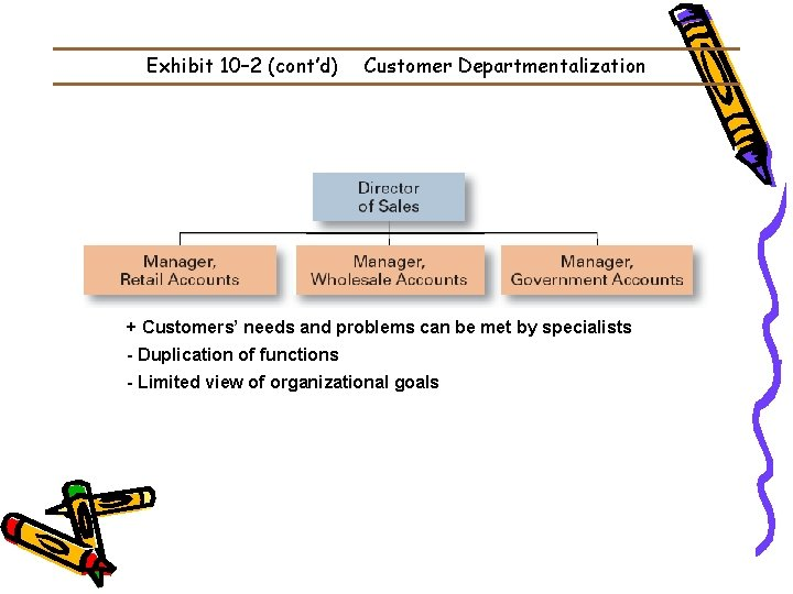 Exhibit 10– 2 (cont'd) Customer Departmentalization + Customers' needs and problems can be met
