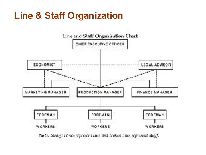 Line & Staff Organization