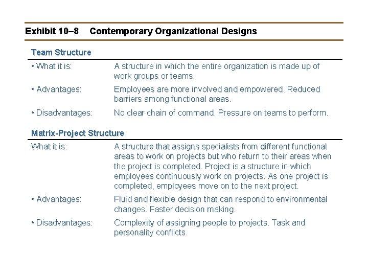Exhibit 10– 8 Contemporary Organizational Designs Team Structure • What it is: A structure