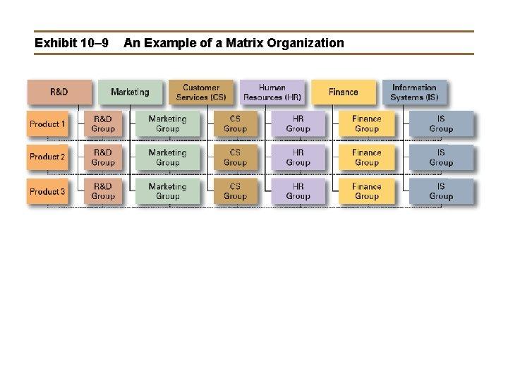Exhibit 10– 9 An Example of a Matrix Organization