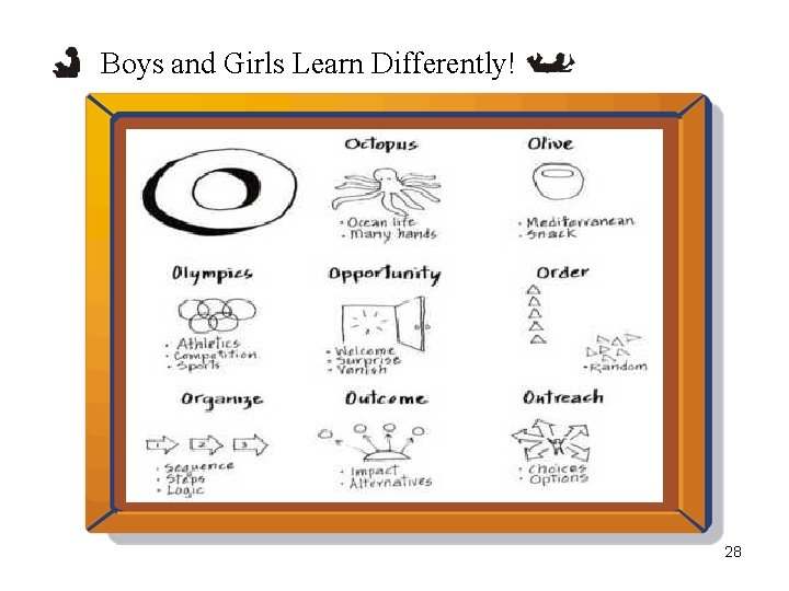 Boys and Girls Learn Differently! 28