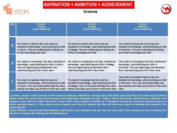 Sir James Smiths Community School Steps Grid Handbook