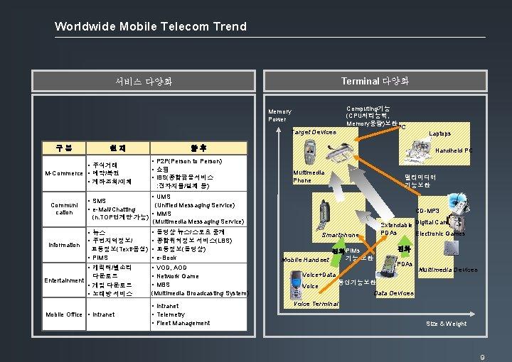 Worldwide Mobile Telecom Trend Terminal 다양화 서비스 다양화 Computing기능 (CPU처리능력, Memory용량)보완 Memory Power Target