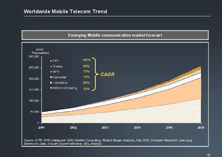 Worldwide Mobile Telecom Trend Emerging Mobile communication market forecast (Unit: Thousands) 166% 86% 73%
