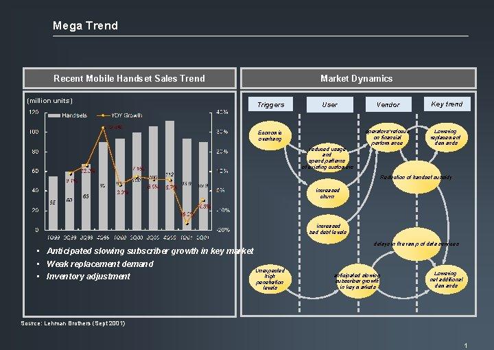 Mega Trend Recent Mobile Handset Sales Trend (million units) Market Dynamics Triggers User Economic