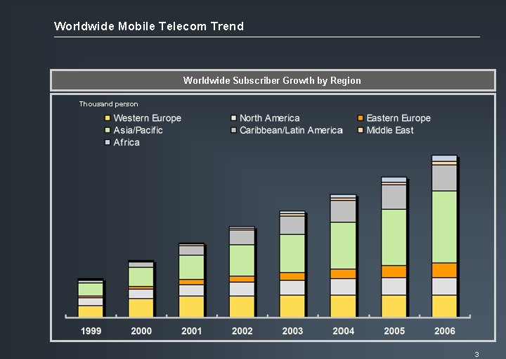 Worldwide Mobile Telecom Trend Worldwide Subscriber Growth by Region Thousand person 3
