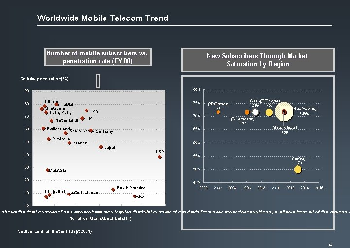 Worldwide Mobile Telecom Trend Number of mobile subscribers vs. penetration rate (FY 00) New
