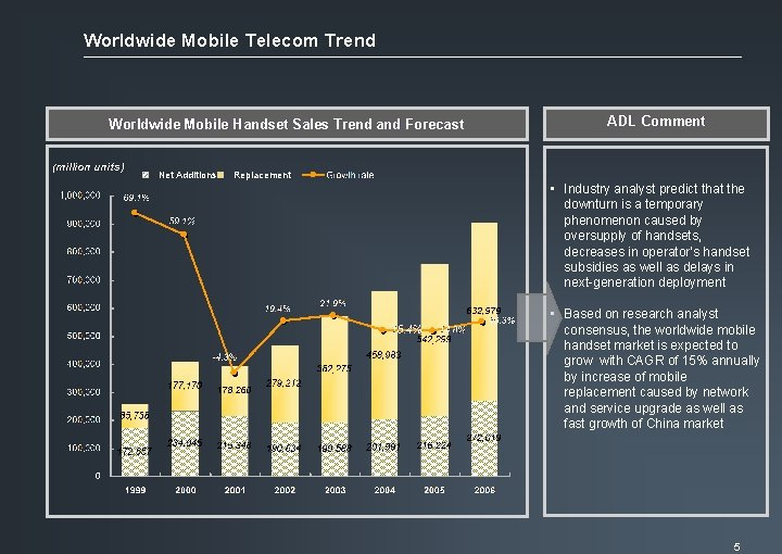Worldwide Mobile Telecom Trend Worldwide Mobile Handset Sales Trend and Forecast (million units) Net