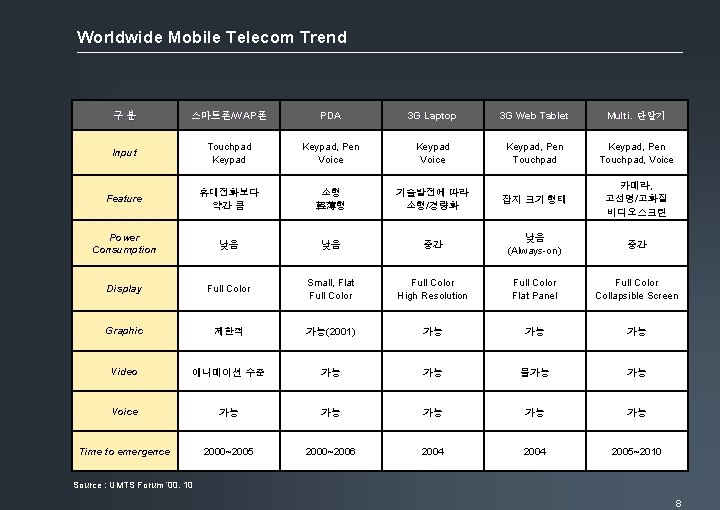 Worldwide Mobile Telecom Trend 구분 스마트폰/WAP 폰 스마트폰/WAP폰 PDA 3 G Laptop 3 G