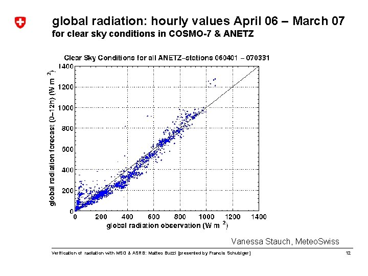 global radiation: hourly values April 06 – March 07 for clear sky conditions in