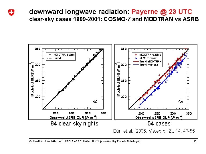 downward longwave radiation: Payerne @ 23 UTC clear-sky cases 1999 -2001: COSMO-7 and MODTRAN