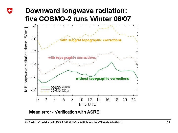 Downward longwave radiation: five COSMO-2 runs Winter 06/07 with subgrid topographic corrections without topographic