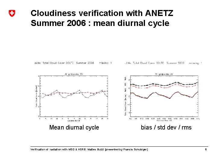 Cloudiness verification with ANETZ Summer 2006 : mean diurnal cycle Mean diurnal cycle bias