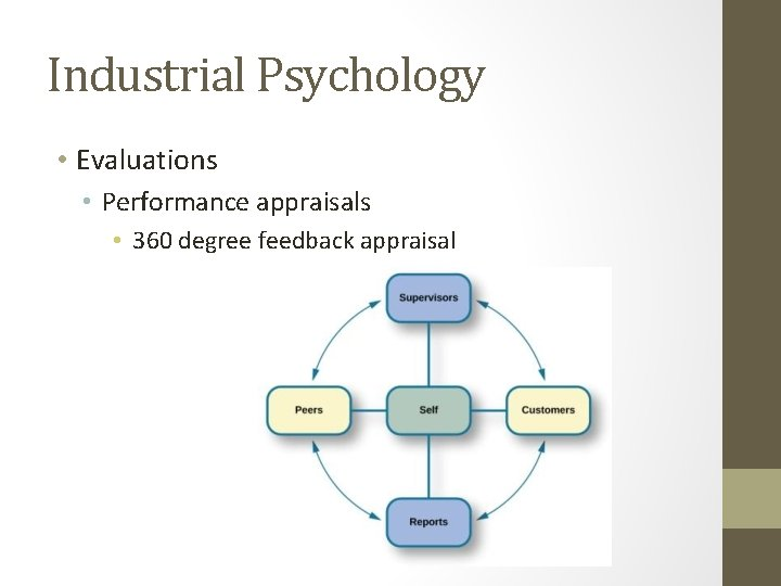 Industrial Psychology • Evaluations • Performance appraisals • 360 degree feedback appraisal
