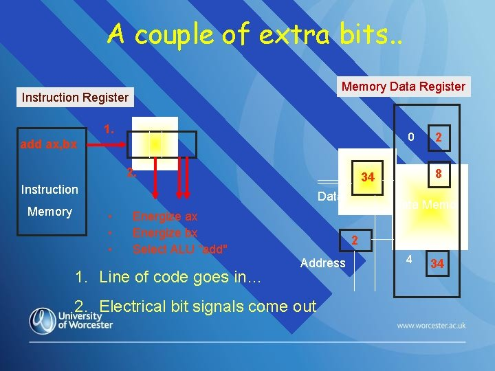 A couple of extra bits. . Memory Data Register Instruction Register 1. add ax,