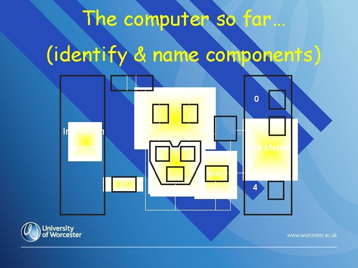The computer so far… (identify & name components) 0 1 Instruction Memory Data Memory